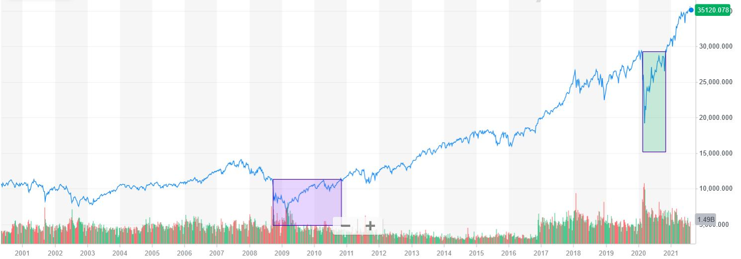 evolution from dow jones price from 2001 until 2021