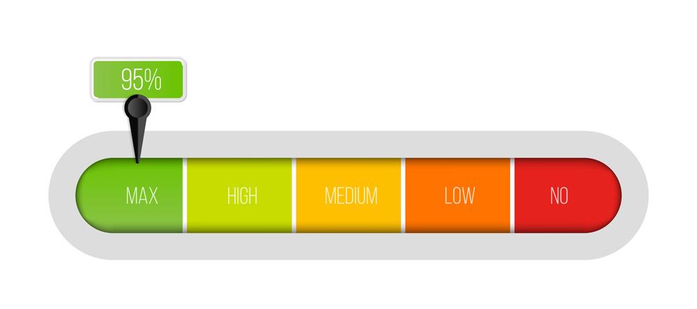 representation d'une échelle de Likert