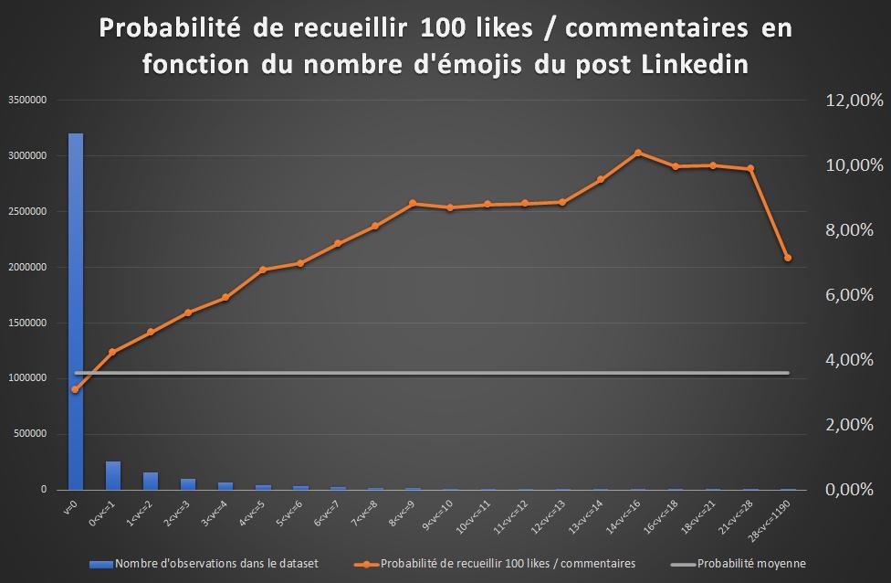 effet nombre d'émojis sur la visibiité des posts Linkedin