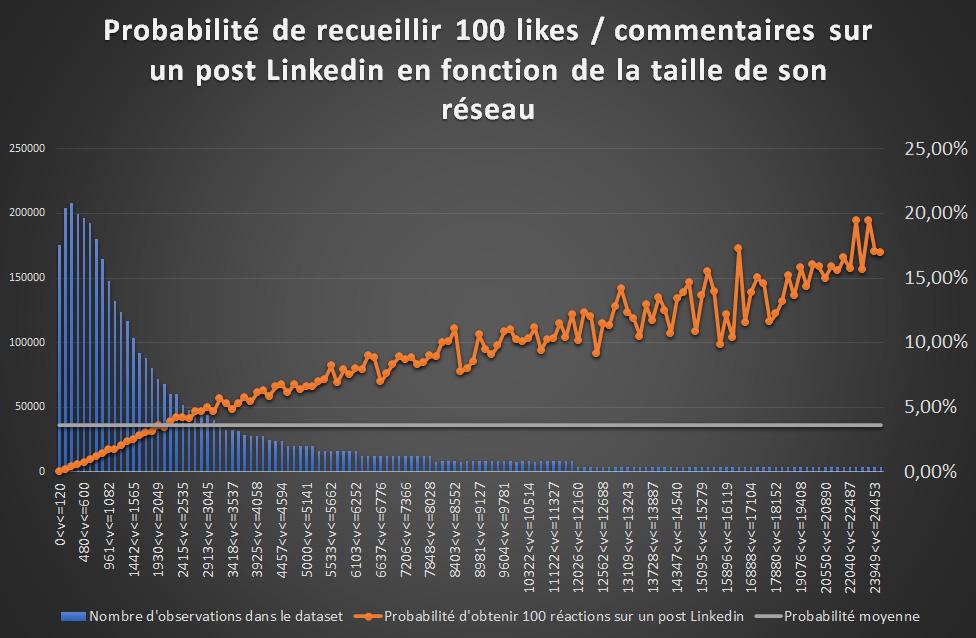 effet de la taille du réseau sur la visibilité des posts Linkedin