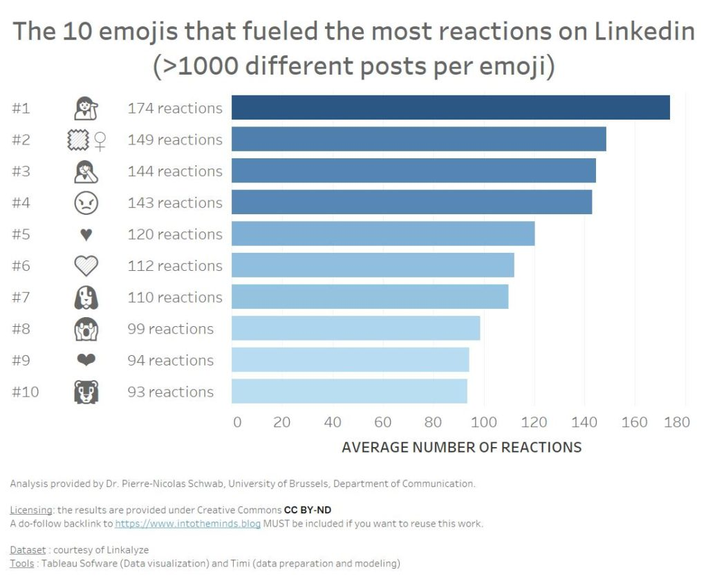 most viral emojis on Linkedin with threshold of 1000 different posts