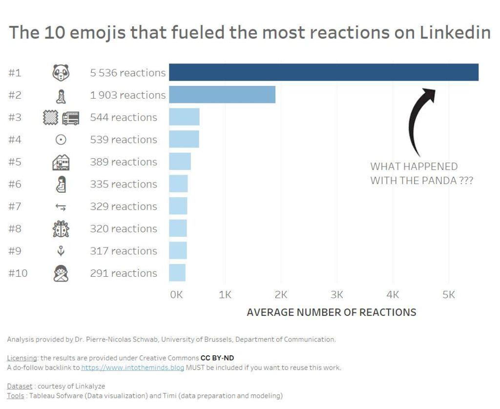 emojis on Linkedin that have led to the most reactions on average (likes + comments)