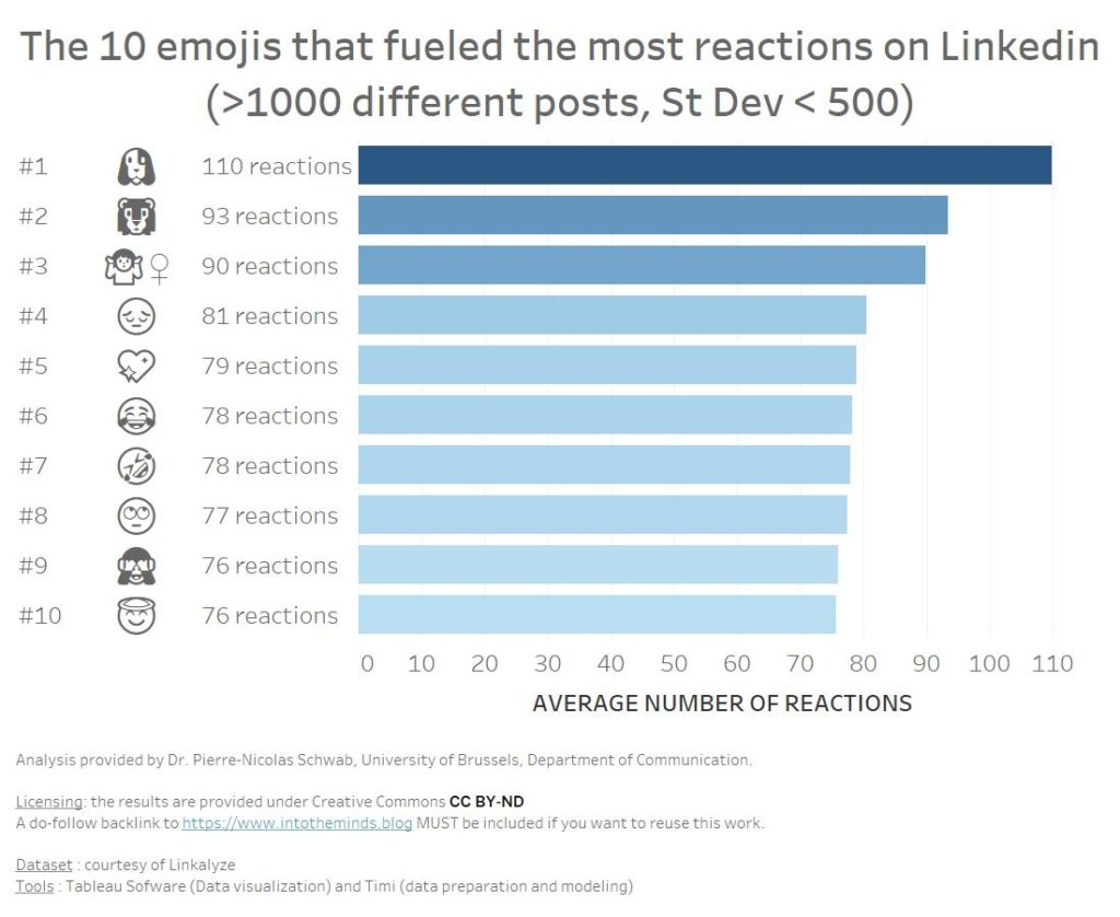most viral emojis with thresholds on number of posts and standard deviation