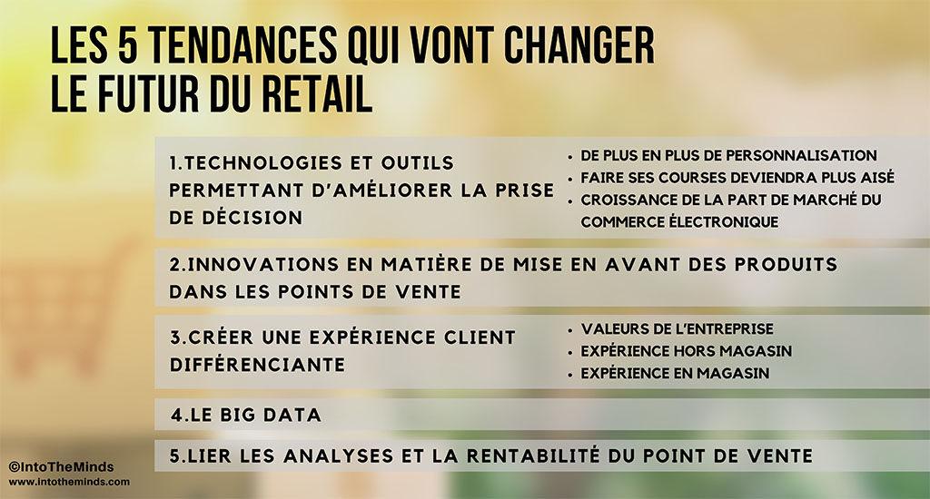 Étude de marché : les 5 tendances qui vont changer le futur du retail