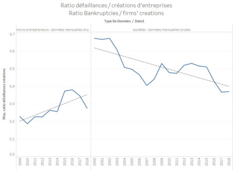 Evolution over time of the ratio of business failures / fims' creations.