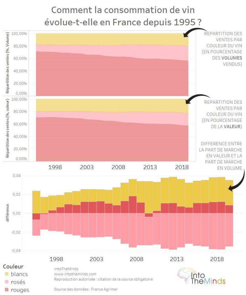 evolution consommation vin en France 1995-2019