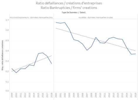 évolution du ratio défaillances / créations d'entreprises en France depuis 2000