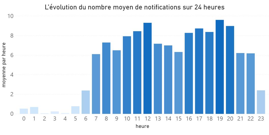 évolution du nombre de notifications par heure en moyenne
