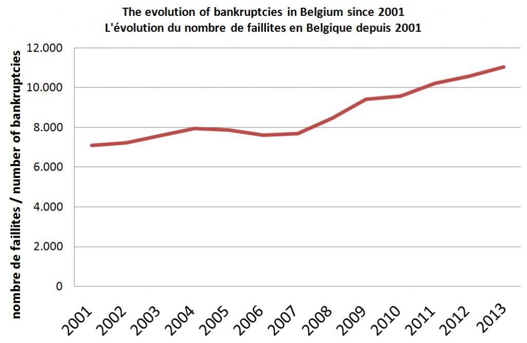Les entreprises belges font-elles plus faillite qu'avant