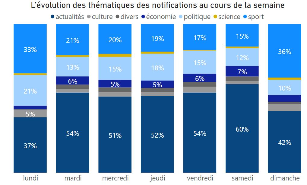 évolution dy type de notifications par jour de la semaine sur les applications des sites de média