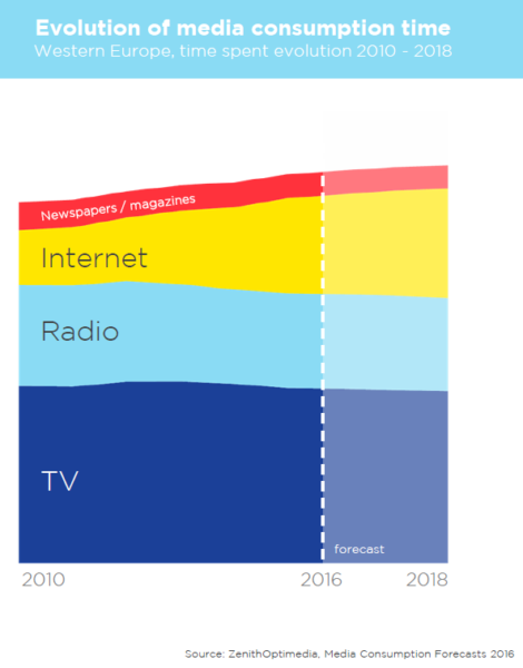 evolution of media consumption time from 2010 until 2018