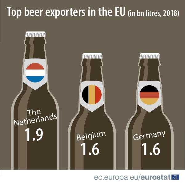 Top beer exporters in the EU in 2018: The Netherlands (1.9 bn litres) followed by Belgium and Germany (1.6 bn litres)