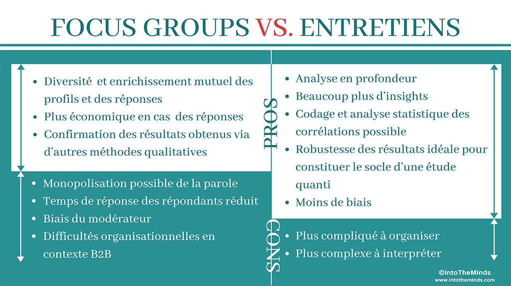 Focus groups vs. entretiens : avantages et inconvénients
