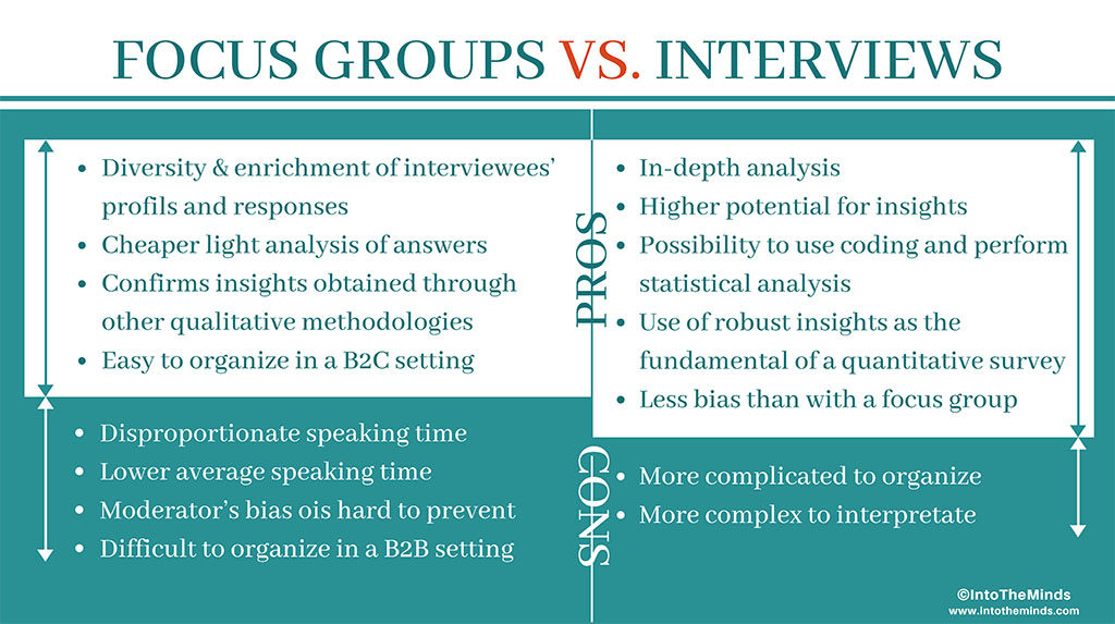 Focus groups vs. interviews : pro's and con's