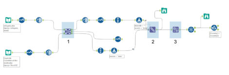 ETL pipeline Alteryx
