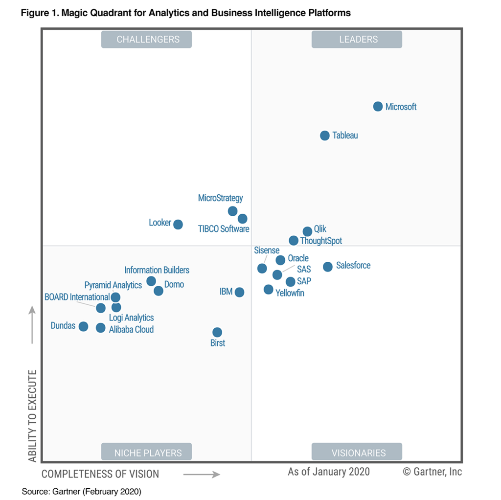 data visualisation magic quadrant gartner 2020