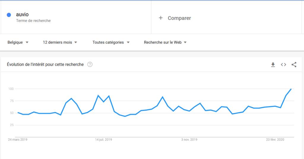 """Évolution des recherches en Belgique sur le moteur de recherche Google pour le mot-clé """"Auvio"""""""