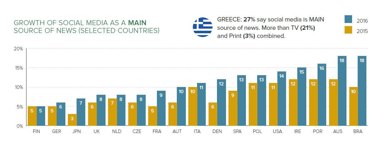 Growth of social media as main source of news