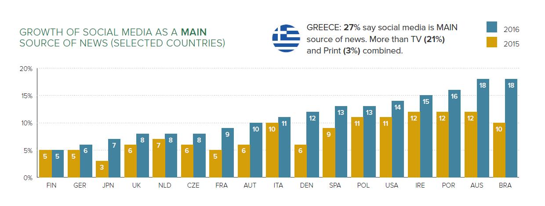 Key trends in social and digital news media