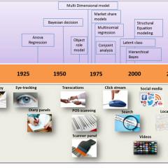 Geschiedenis van (Big) data en modellering