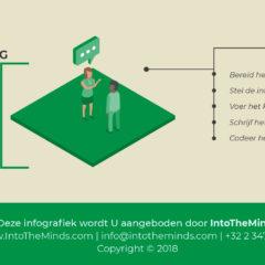 Hoe een marktonderzoek uitvoeren? Fase 5: kwalitatieve technieken
