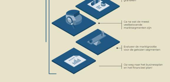 Hoe een marktonderzoek uitvoeren? Fase 7: naar het businessplan