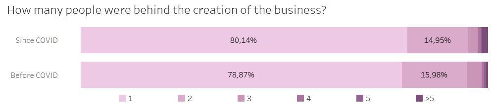 number of founders of belgian startups