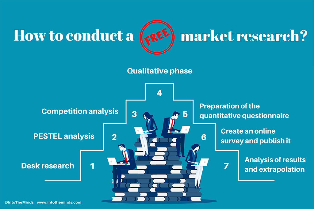 How to conduct a free market research