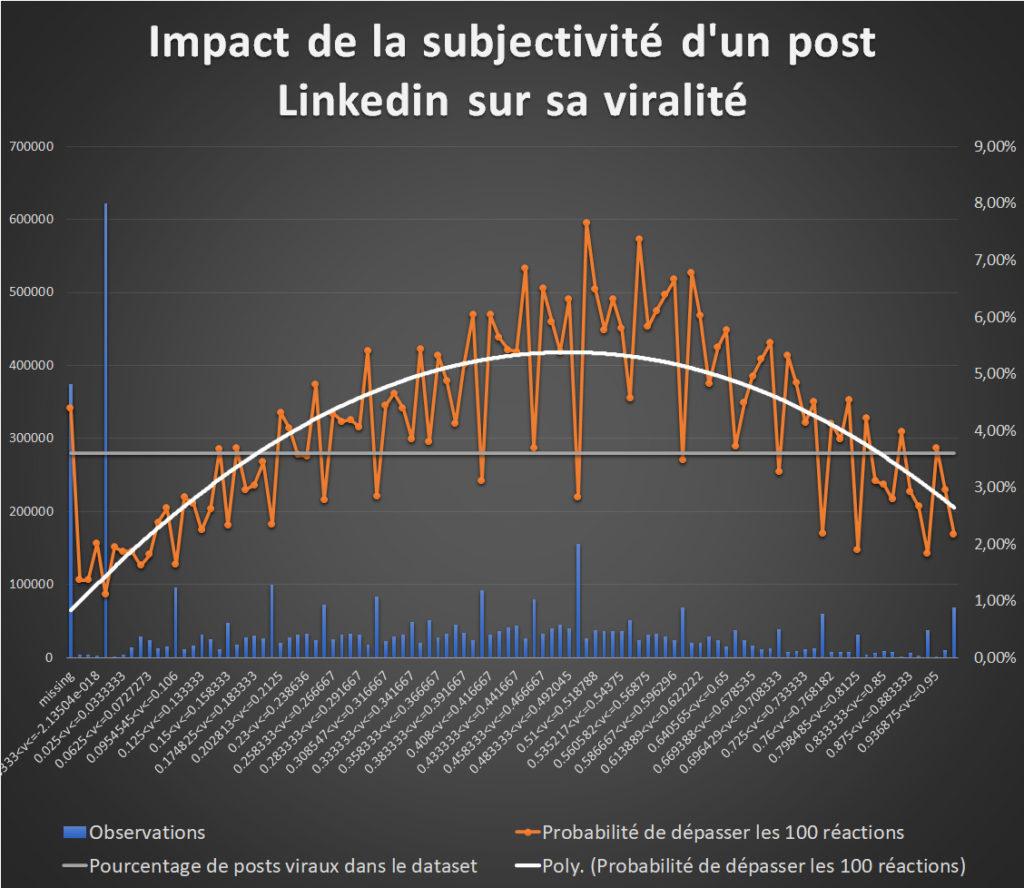 impact de la subjectivite sur la viralite des posts Linkedin