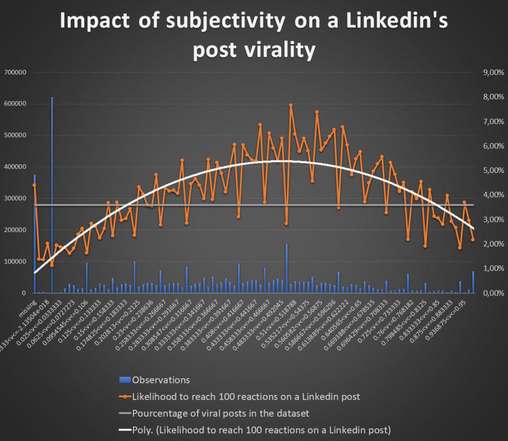 subjectify impact on linkedin post virality