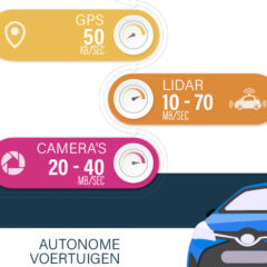 Revolutie in de media: autonome wagens zijn de cinema van de toekomst