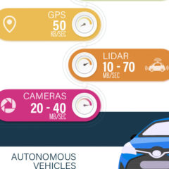 Cars will be the next theatres: the upcoming media revolution