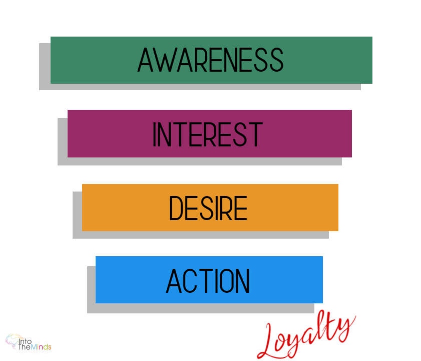 conversion funnel AIDA: Awareness, Interest, Desire, Action - Loyalty