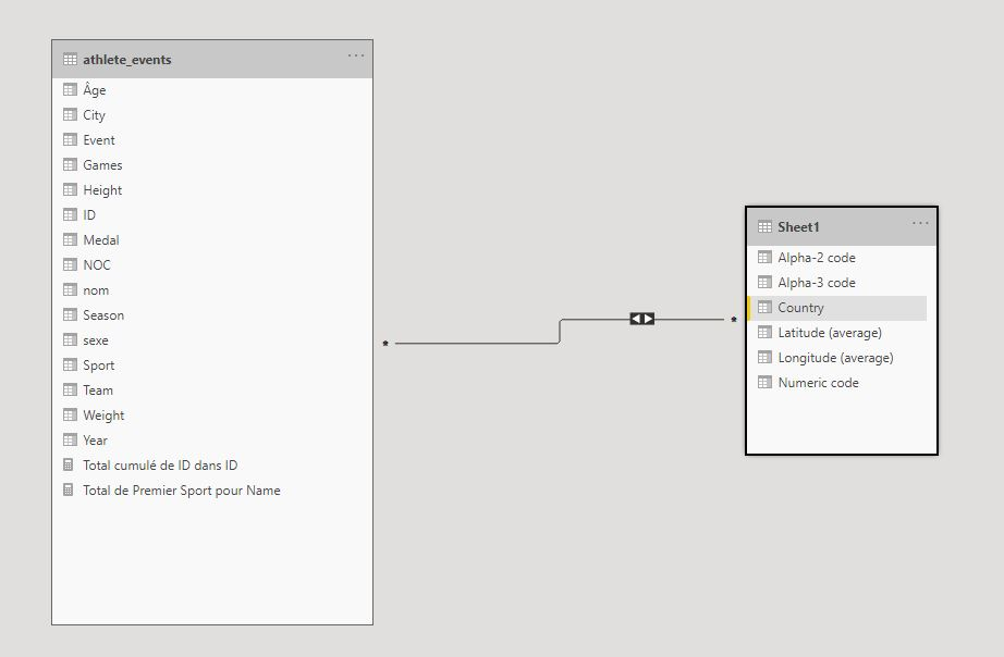 joint in PowerBI with UML
