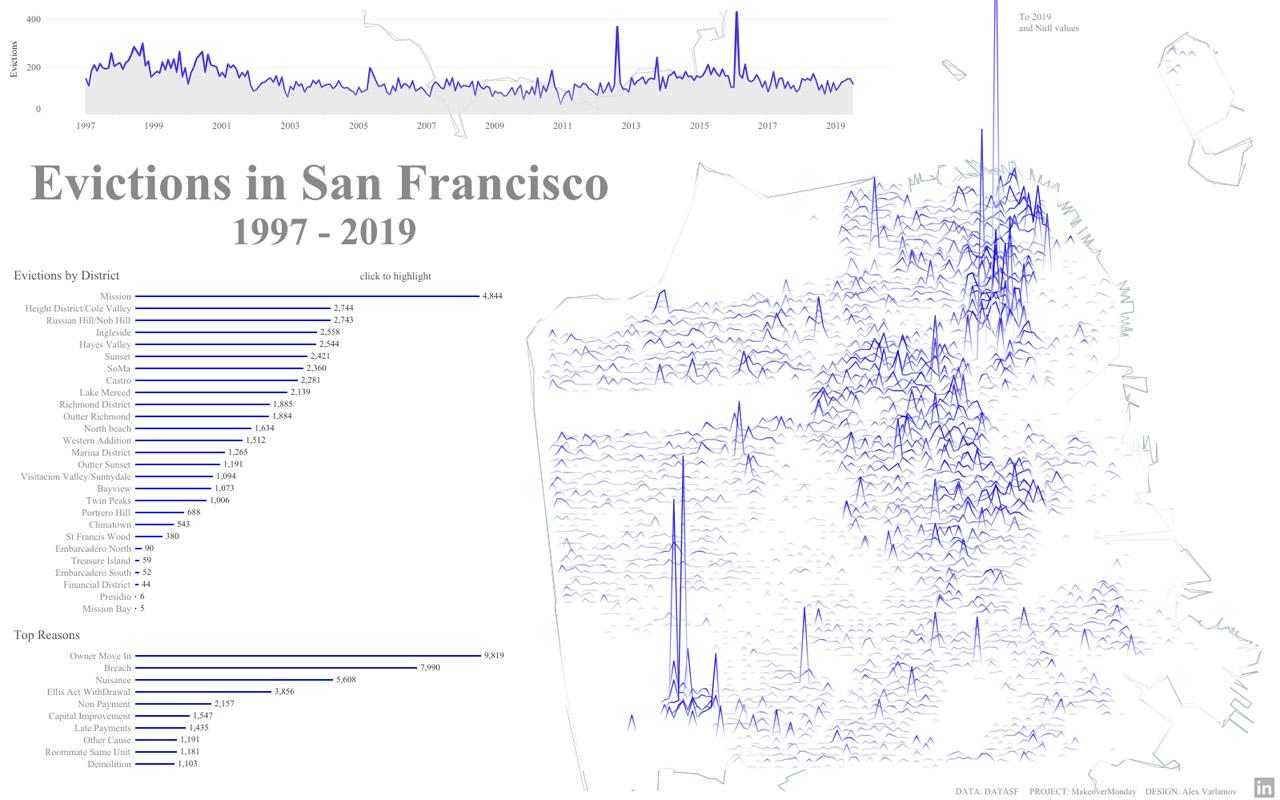 data visualisation : Joy Plot
