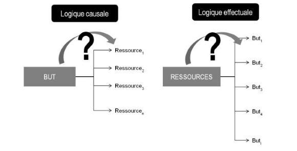 Raisonnement causal, raisonnement effectual : deux logiques opposées