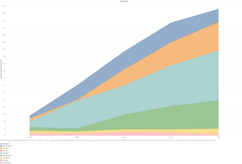 ventes de voitures de grand luxe aux entreprises françaises entre 2014 et 2018