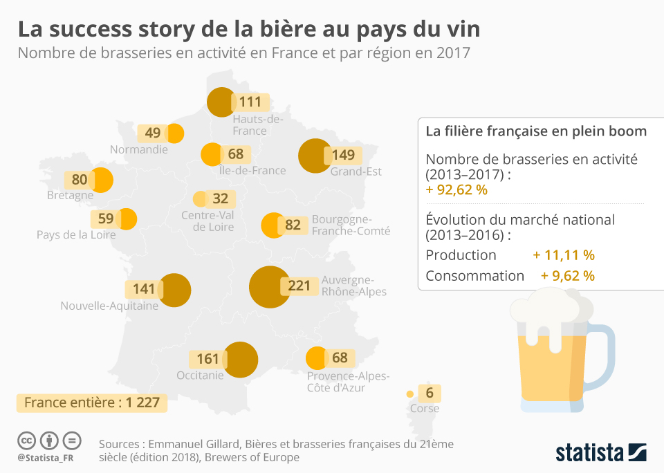 The success story of beer in France +11% of beer brewed between 2013 and 2016 and +9% of consumption