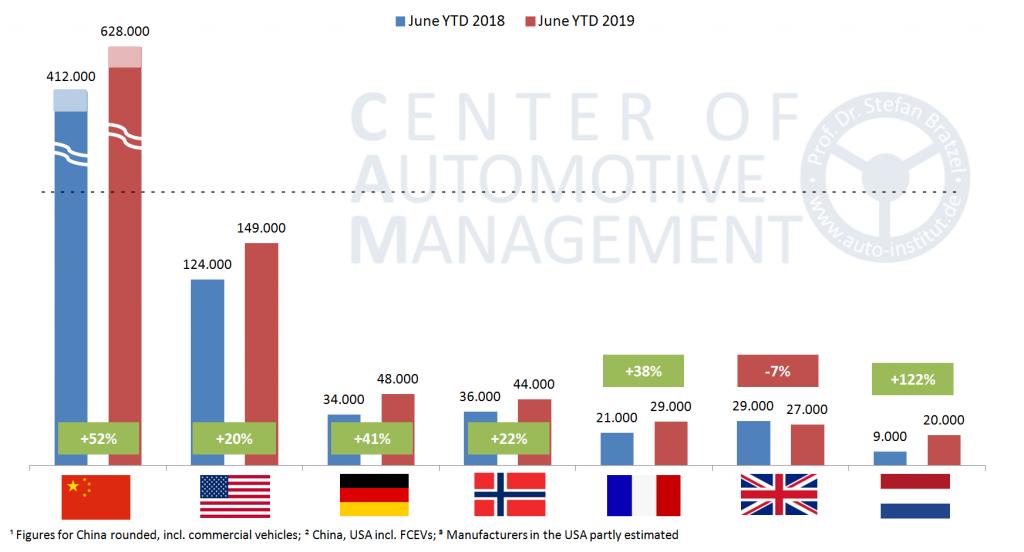 Nombre de véhicules électriques (Top 7 : Chine, USA, Allemagne, Norvège, France, Angleterre, Pays-Bas)