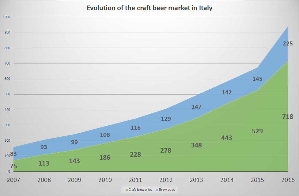 Evolution of the craft beer in Italy