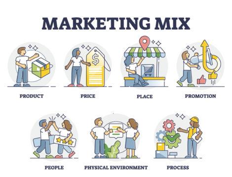 marketing mix 4P 7P