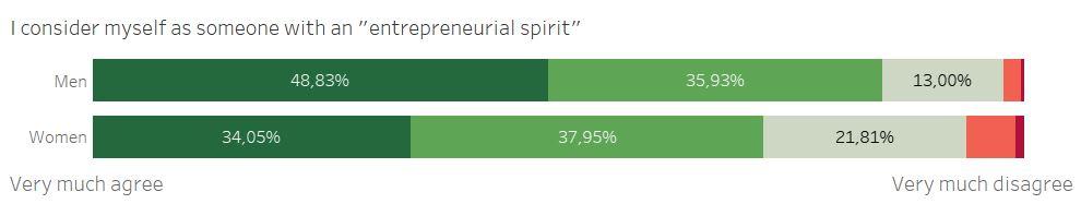 meadure of entrepreneurial spirit among men and women entrepreneurs