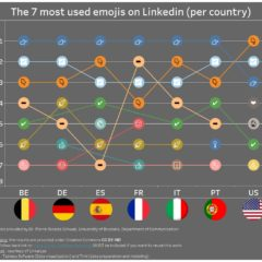 The most used emojis on LinkedIn [analysis and statistics]