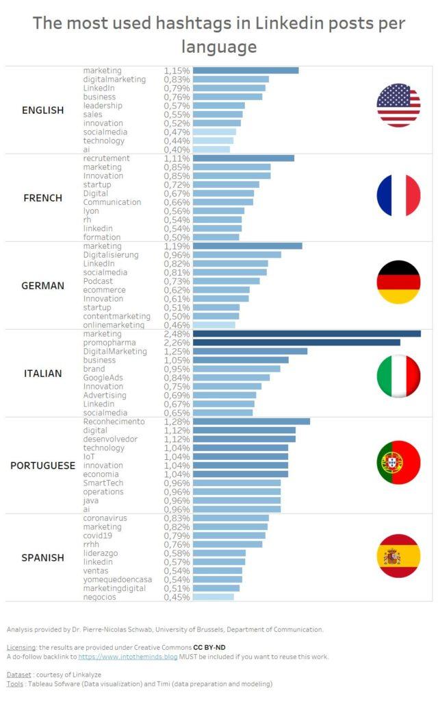 most used hashtags on Linkedin per language