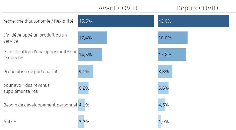 Evolution des motivations des créateurs d'entreprises avant et après Covid