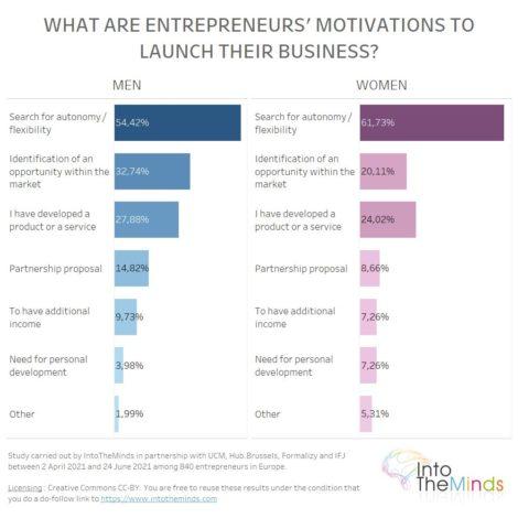 motivations of women and men entrepreneurs to start their business