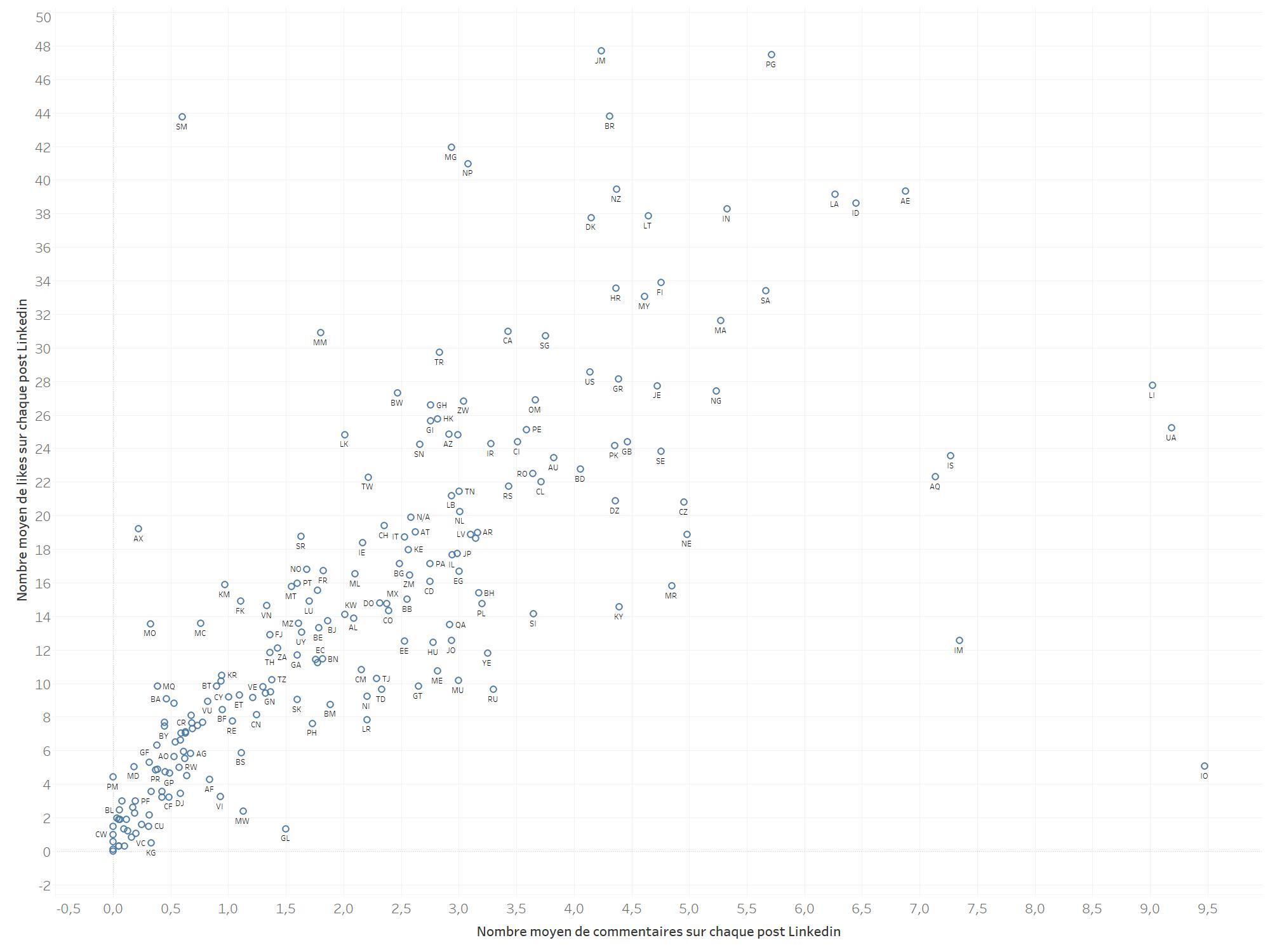 scatter plot likes commentaires linkedin par pays