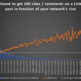 De belangrijkste factor voor de viraliteit van uw LinkedIn-berichten