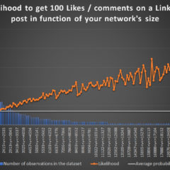 Here is the most crucial factor for the virality of your LinkedIn posts