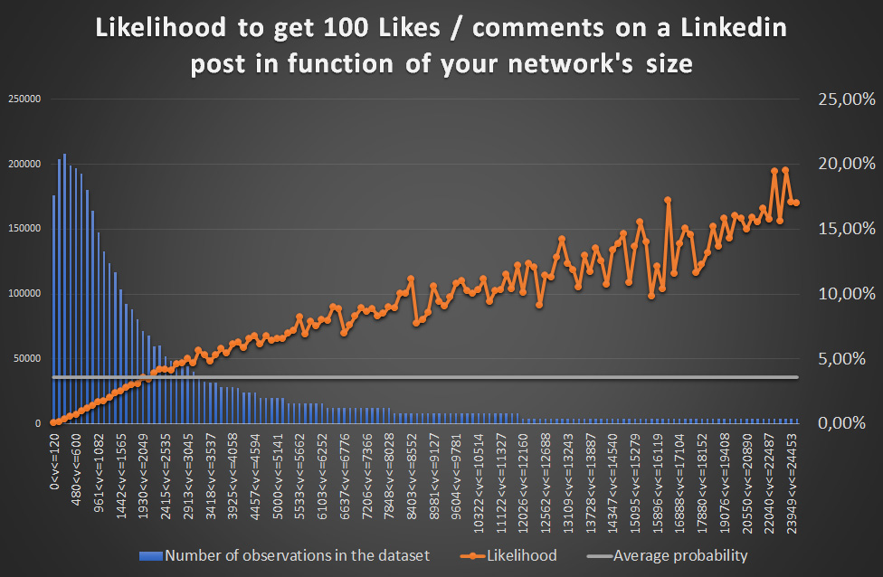 network size effect on linkedin post reach